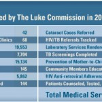 In 2010, The Luke Commission provided more than 67,000 medical services and traveled 13,000 miles.
