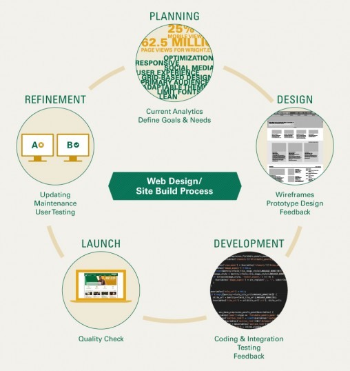 Wright State introduces new website design
