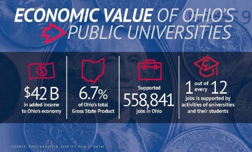 Image result for Public universities add $42 billion to state economy